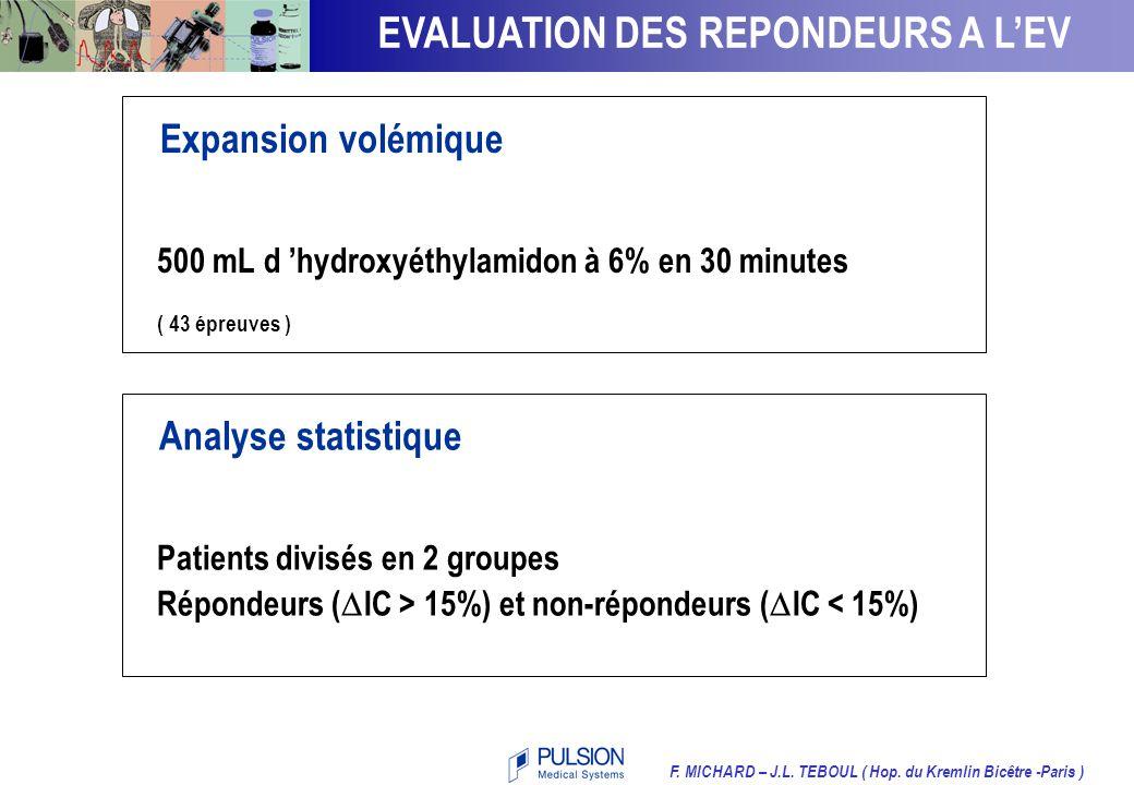 PERFORMANCE CARDIAQUERépondeurs Répondeurs Non-répondeurs IFC élevé Non-répondeurs Volume d'éjection Précharge ventriculaire F. MICHARD – J.L. TEBOUL
