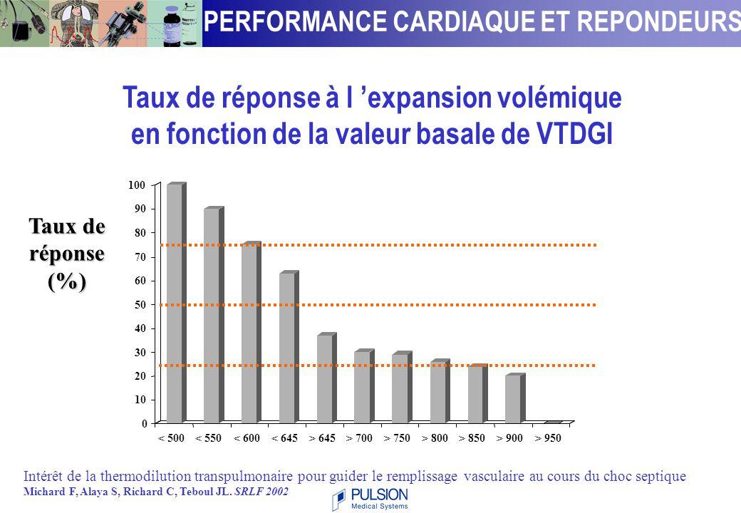 F. MICHARD – J.L. TEBOUL ( Hop. du Kremlin Bicêtre -Paris ) EVALUATION DES REPONDEURS A L'EV Expansion volémique 500 mL d 'hydroxyéthylamidon à 6% en