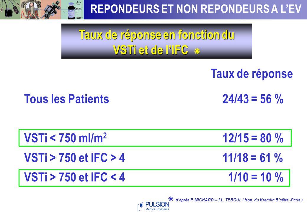56 29 87 0 10 20 30 40 50 60 70 80 90 All patients CFI < 4CFI > 4 Rate of response (%) * * Michard et al.