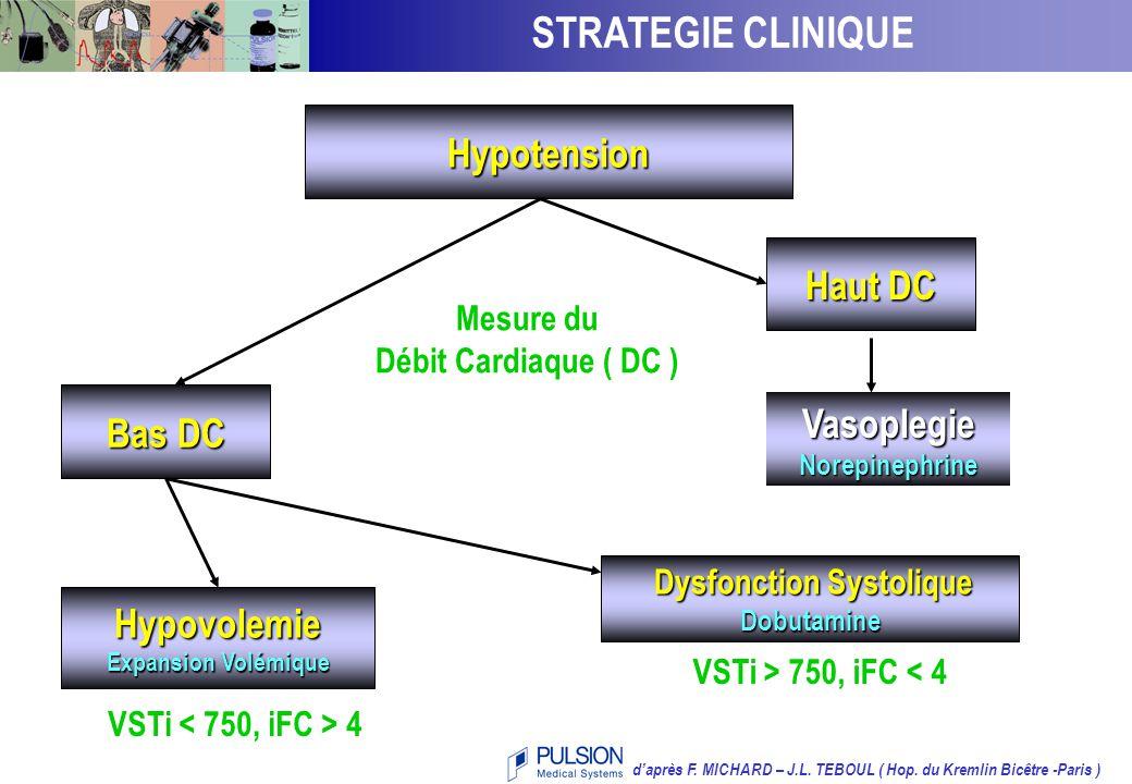 REPONDEURS ET NON REPONDEURS A L'EV Taux de réponse Tous les Patients24/43 = 56 % VSTi < 750 ml/m 2 12/15 = 80 % VSTi > 750 et IFC > 4 11/18 = 61 % VSTi > 750 et IFC < 4 1/10 = 10 % Taux de réponse en fonction du VSTi et de l'IFC VSTi et de l'IFC   d'après F.