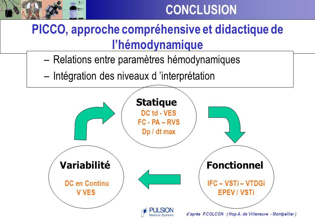 2. Après remplissage vasculaire pour en vérifier l'efficacité pour guider le traitement chez les non-répondeurs * Absence de variation du VSTi Remplis