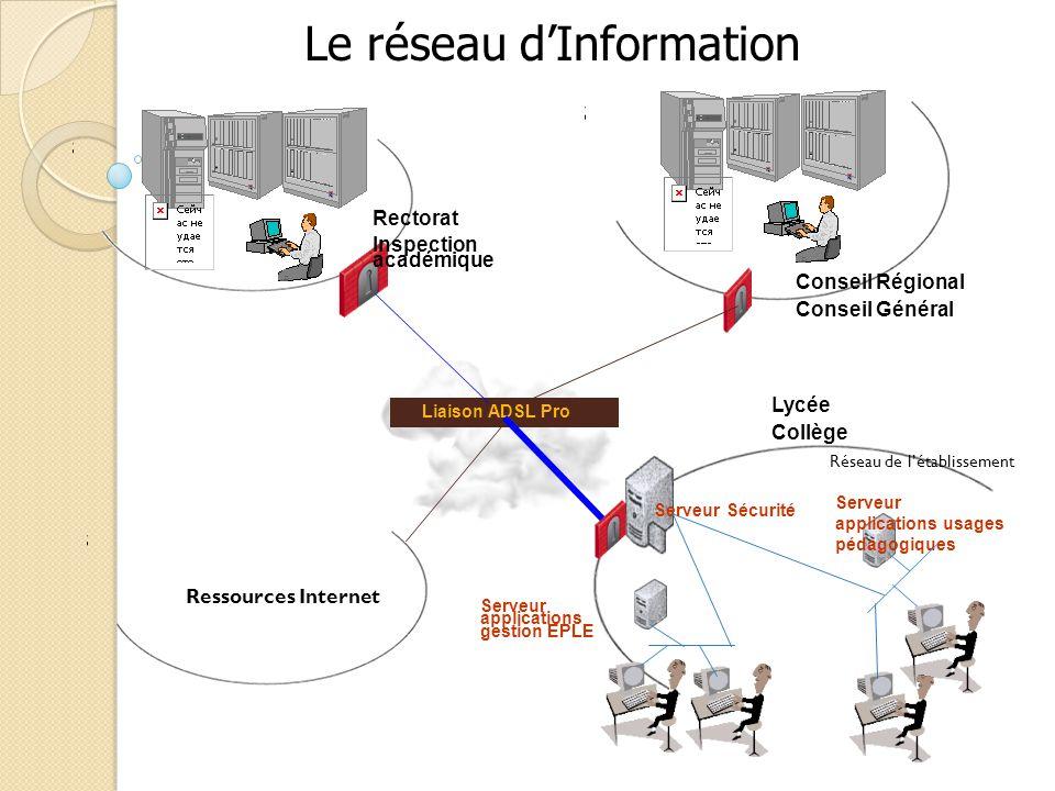 Lycée Collège Conseil Régional Conseil Général Rectorat Inspection académique Liaison ADSL Pro Serveur applications usages pédagogiques Serveur applic
