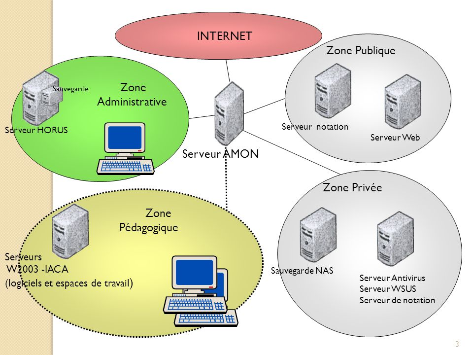 3 INTERNET Serveurs W2003 -IACA (logiciels et espaces de travail ) Serveur HORUS Serveur AMON Zone Privée Zone Publique Serveur Web Sauvegarde NAS Ser
