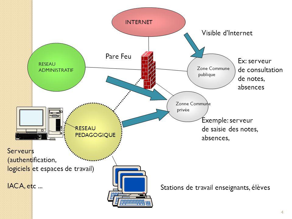 4 RESEAU ADMINISTRATIF RESEAU PEDAGOGIQUE Zone Commune publique INTERNET Serveurs (authentification, logiciels et espaces de travail) IACA, etc... Sta