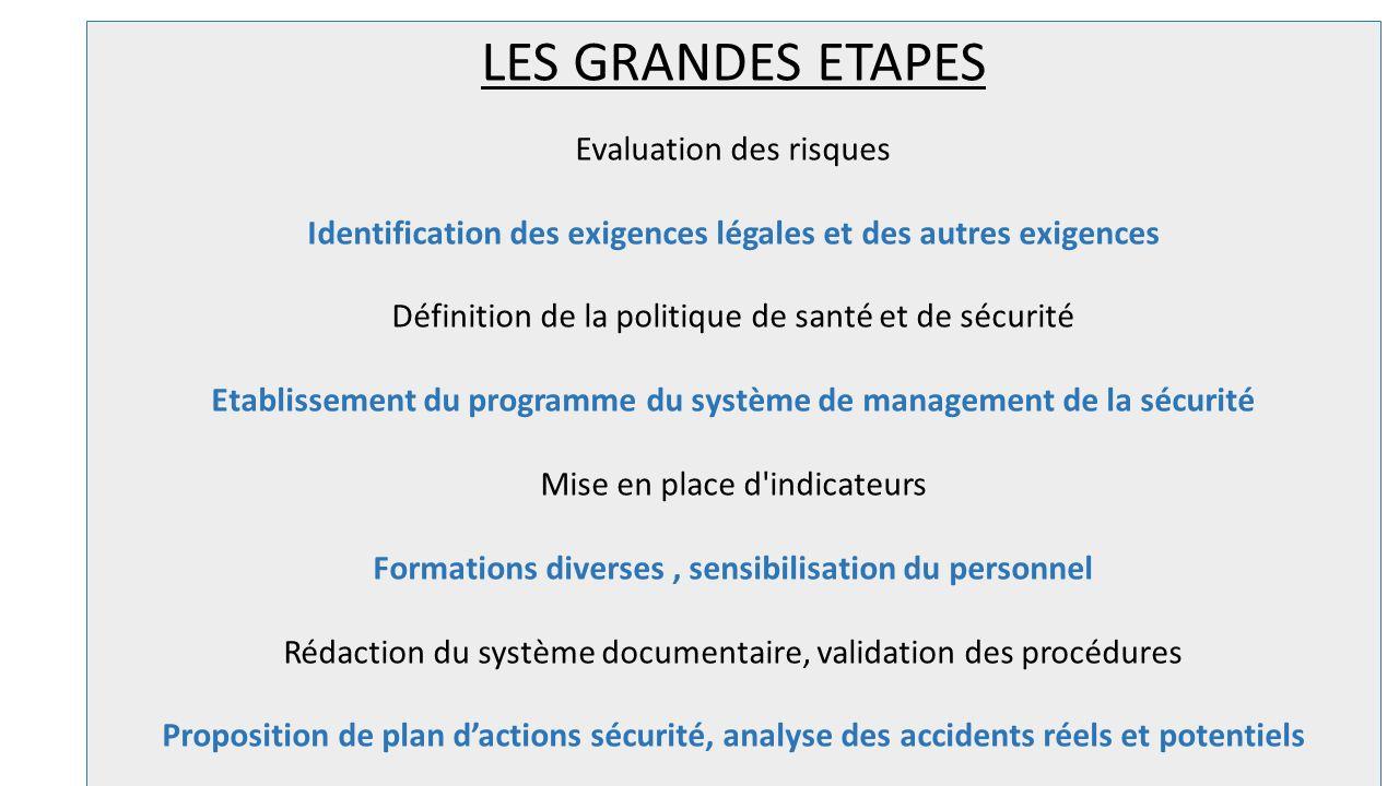 LES GRANDES ETAPES Evaluation des risques Identification des exigences légales et des autres exigences Définition de la politique de santé et de sécur
