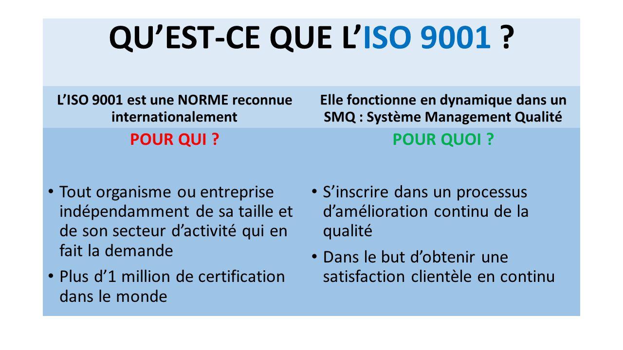QU'EST-CE QUE L'ISO 9001 ? L'ISO 9001 est une NORME reconnue internationalement POUR QUI ? Tout organisme ou entreprise indépendamment de sa taille et