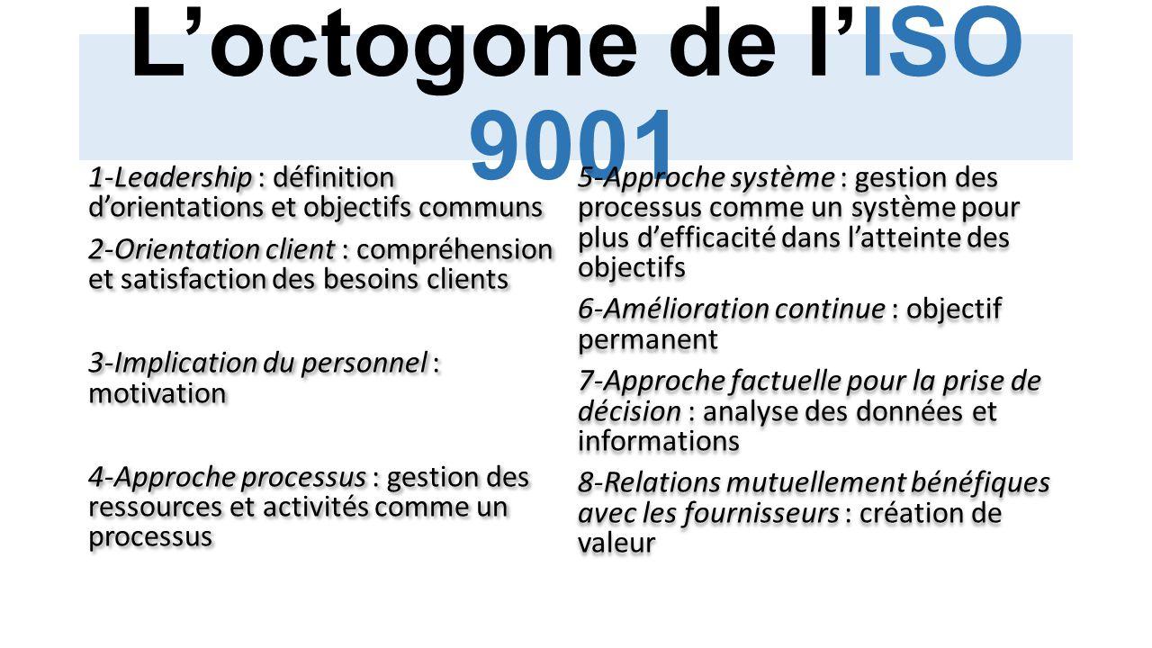L'octogone de l'ISO 9001 1-Leadership : définition d'orientations et objectifs communs 2-Orientation client : compréhension et satisfaction des besoin
