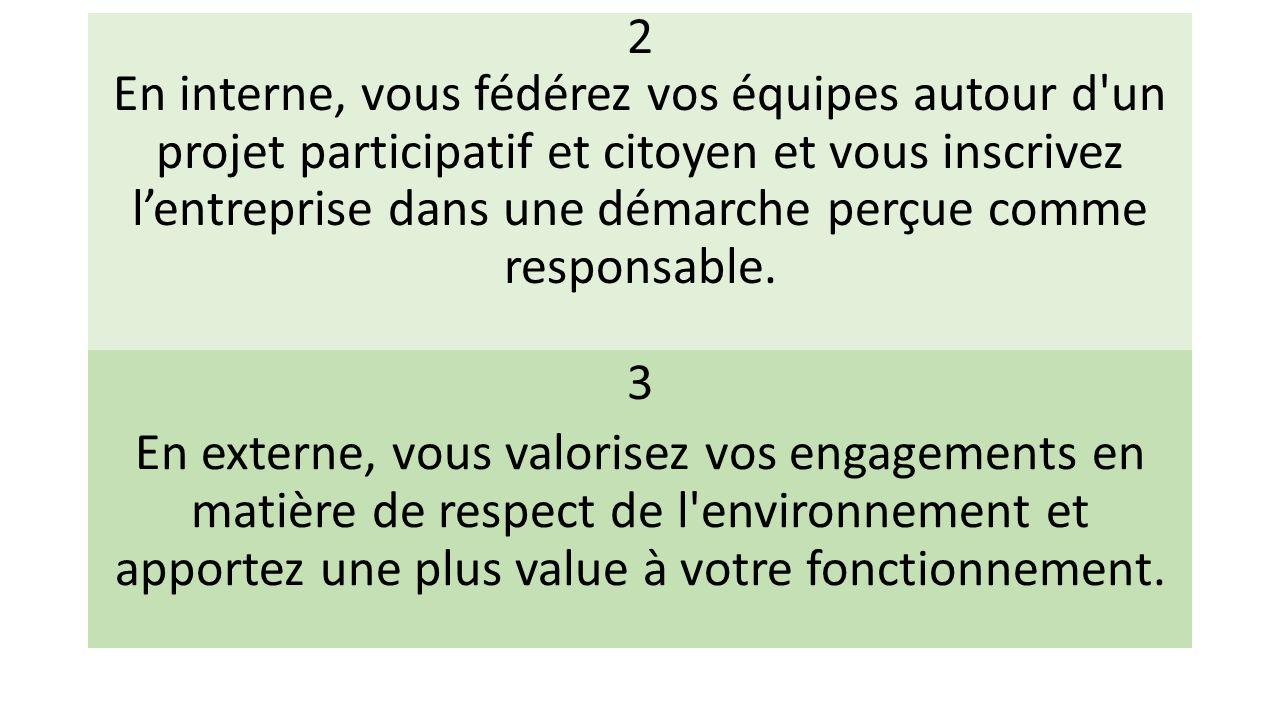 2 En interne, vous fédérez vos équipes autour d'un projet participatif et citoyen et vous inscrivez l'entreprise dans une démarche perçue comme respon