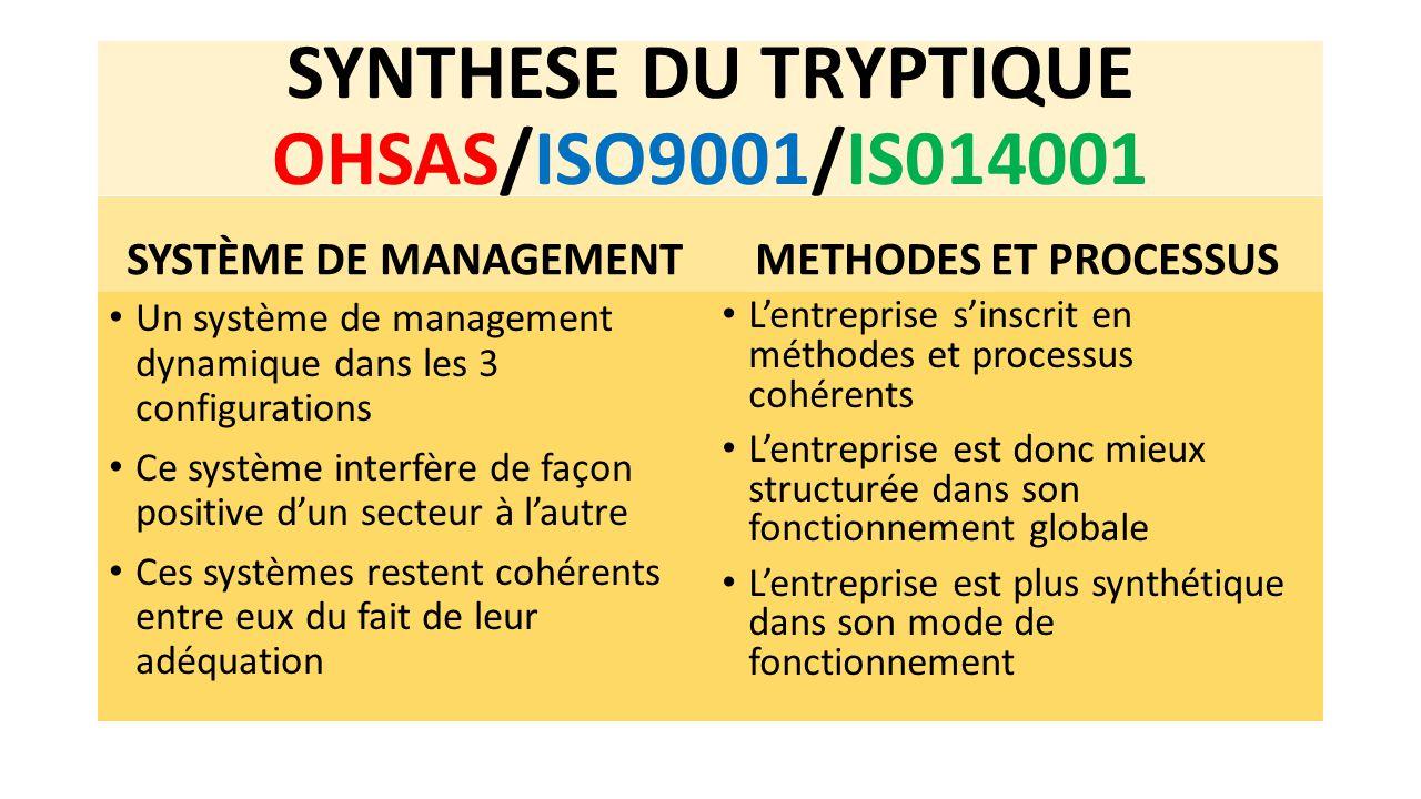 SYNTHESE DU TRYPTIQUE OHSAS/ISO9001/IS014001 SYSTÈME DE MANAGEMENT Un système de management dynamique dans les 3 configurations Ce système interfère d