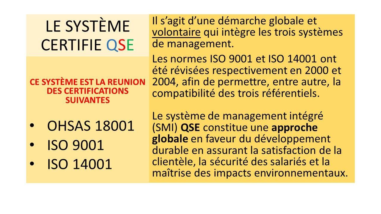LE SYSTÈME CERTIFIE QSE Il s'agit d'une démarche globale et volontaire qui intègre les trois systèmes de management. Les normes ISO 9001 et ISO 14001