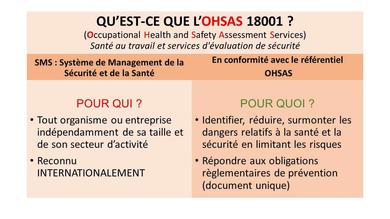 QU'EST-CE QUE L'OHSAS 18001 ? (Occupational Health and Safety Assessment Services) Santé au travail et services d'évaluation de sécurité SMS : Système