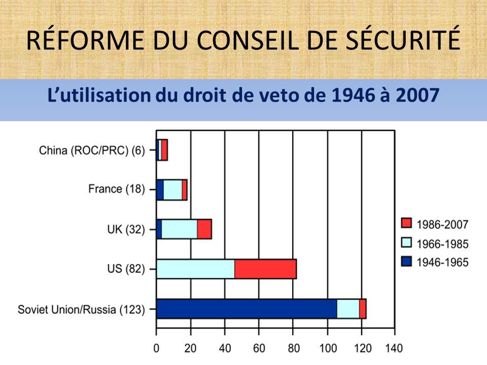 L'utilisation du droit de veto de 1946 à 2007 RÉFORME DU CONSEIL DE SÉCURITÉ