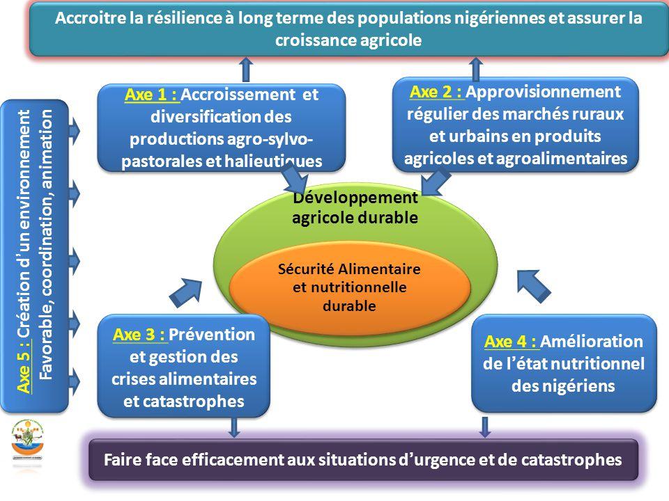 Développement agricole durable Sécurité Alimentaire et nutritionnelle durable Axe 1 : Accroissement et diversification des productions agro-sylvo- pas