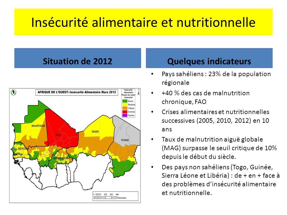 Insécurité alimentaire et nutritionnelle Situation de 2012Quelques indicateurs Pays sahéliens : 23% de la population régionale +40 % des cas de malnut
