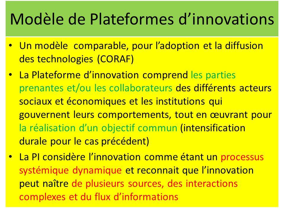 Modèle de Plateformes d'innovations Un modèle comparable, pour l'adoption et la diffusion des technologies (CORAF) La Plateforme d'innovation comprend