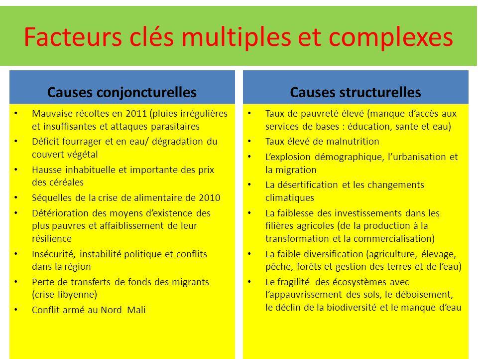 Facteurs clés multiples et complexes Causes conjoncturelles Mauvaise récoltes en 2011 (pluies irrégulières et insuffisantes et attaques parasitaires D