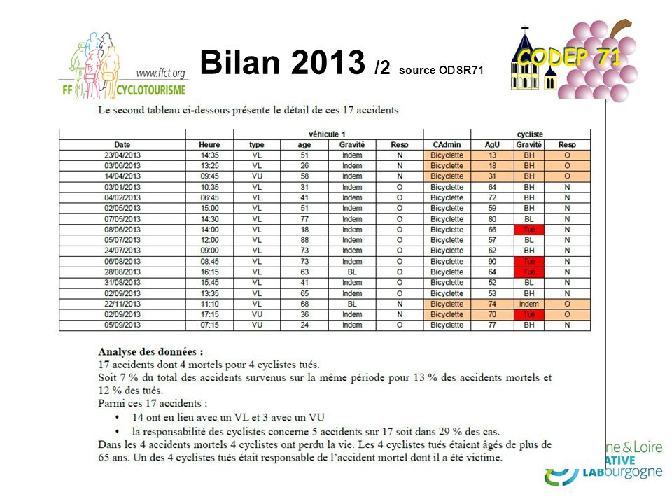 Bilan 2013 /2 source ODSR71
