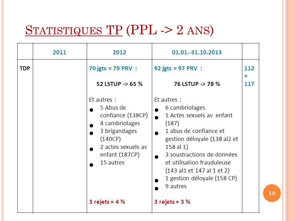 S TATISTIQUES TP (PPL -> 2 ANS ) 2011201201.01.-31.10.2013 TDP 70 jgts = 79 PRV : 52 LSTUP -> 65 % Et autres :  5 Abus de confiance (138CP)  4 cambr