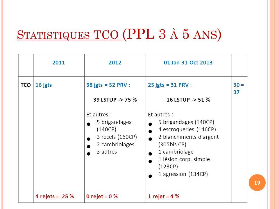 S TATISTIQUES TCO (PPL 3 À 5 ANS ) 2011201201 Jan-31 Oct 2013 TCO16 jgts 4 rejets = 25 % 38 jgts = 52 PRV : 39 LSTUP -> 75 % Et autres :  5 brigandages (140CP)  3 recels (160CP)  2 cambriolages  3 autres 0 rejet = 0 % 25 jgts = 31 PRV : 16 LSTUP -> 51 % Et autres :  5 brigandages (140CP)  4 escroqueries (146CP)  2 blanchiments d argent (305bis CP)  1 cambriolage  1 lésion corp.