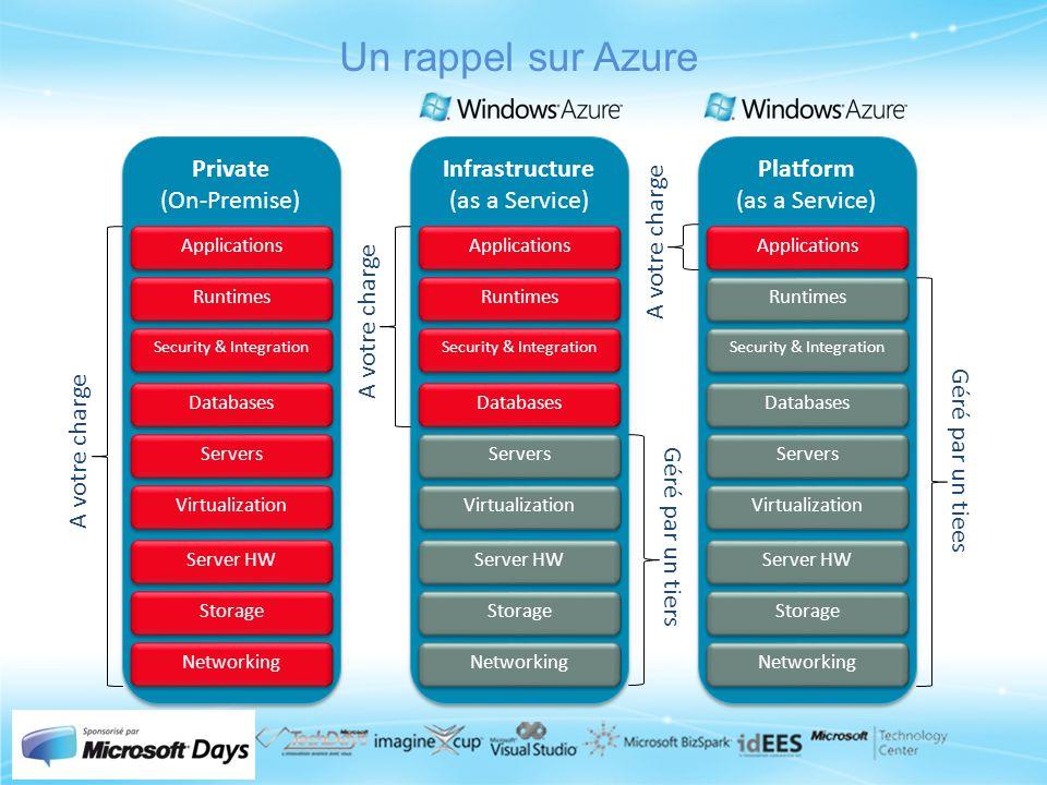 Un rappel sur Azure Private (On-Premise) Private (On-Premise) Infrastructure (as a Service) Infrastructure (as a Service) Platform (as a Service) Plat