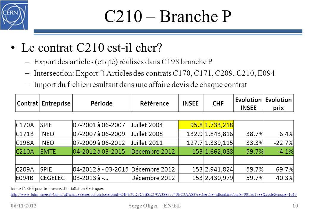 C210 – Branche P Le contrat C210 est-il cher? – Export des articles (et qté) réalisés dans C198 branche P – Intersection: Export ∩ Articles des contra