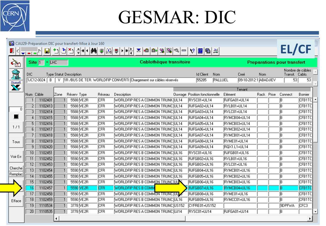 GESMAR: DIC 06/11/2013Serge Oliger – EN/EL28 EL/CF