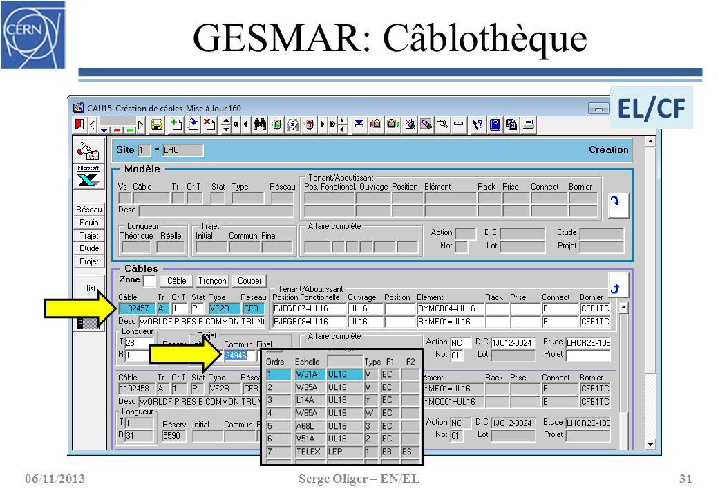 GESMAR: Câblothèque 06/11/2013Serge Oliger – EN/EL31 EL/CF