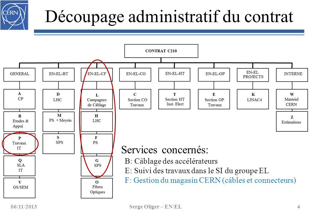 Découpage administratif du contrat 06/11/2013Serge Oliger – EN/EL4 Services concernés: B: Câblage des accélérateurs E: Suivi des travaux dans le SI du