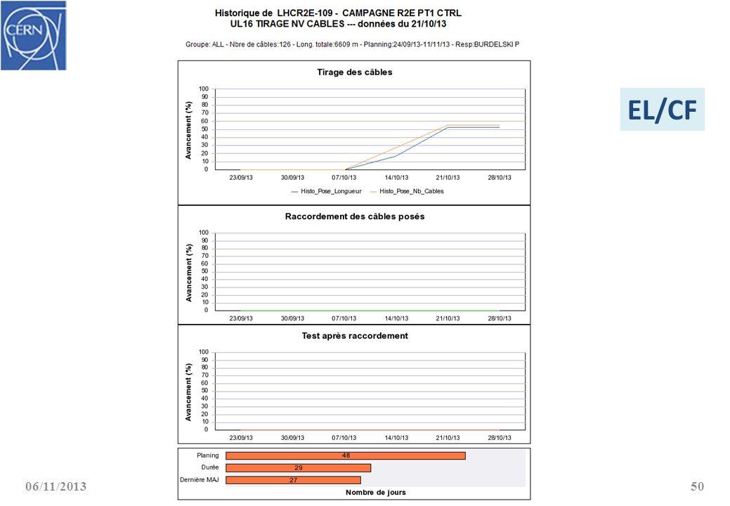 06/11/2013Serge Oliger – EN/EL50 EL/CF