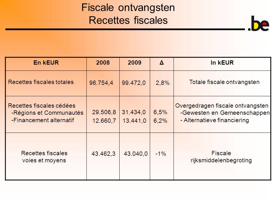 Fiscale ontvangsten Recettes fiscales En kEUR20082009ΔIn kEUR Recettes fiscales totales Recettes fiscales cédées -Régions et Communautés -Financement alternatif Recettes fiscales voies et moyens Totale fiscale ontvangsten Overgedragen fiscale ontvangsten -Gewesten en Gemeenschappen - Alternatieve financiering Fiscale rijksmiddelenbegroting 96.754,499.472,02,8% 29.506,831.434,06,5% 43.462,343.040,0-1% 6,2%12.660,713.441,0