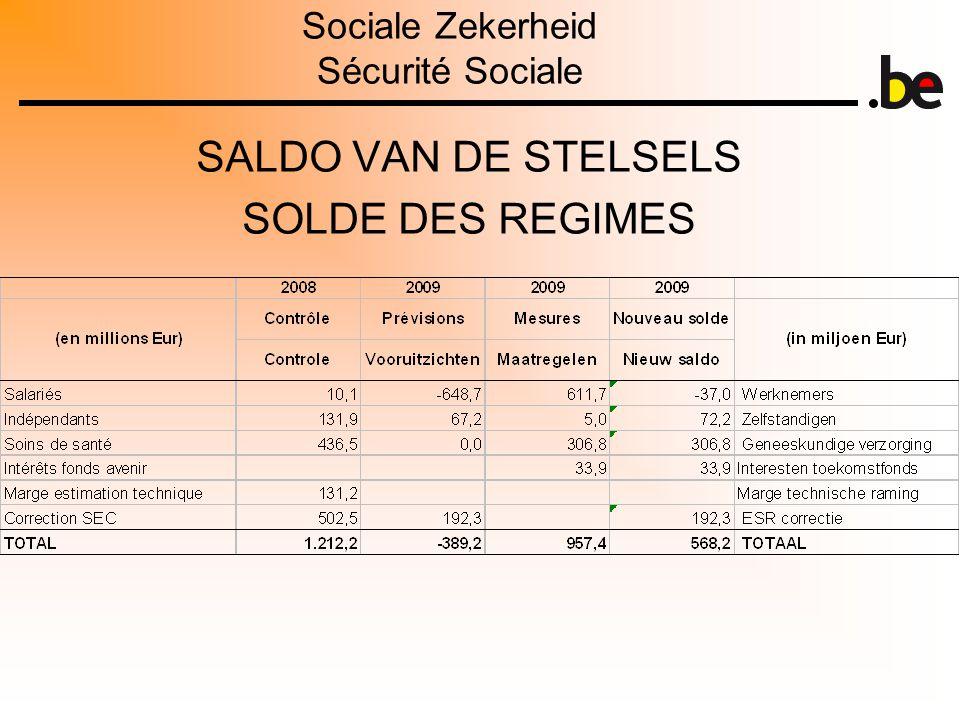 Sociale Zekerheid Sécurité Sociale SALDO VAN DE STELSELS SOLDE DES REGIMES