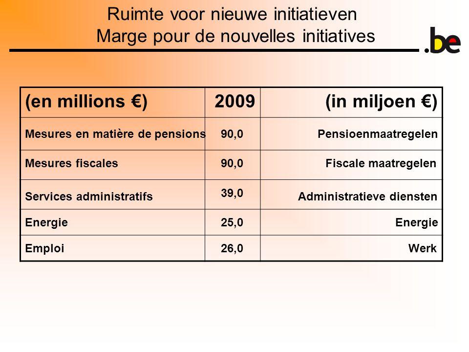 Ruimte voor nieuwe initiatieven Marge pour de nouvelles initiatives (en millions €)2009(in miljoen €) Mesures en matière de pensions Mesures fiscales Services administratifs Energie Emploi Pensioenmaatregelen Fiscale maatregelen Administratieve diensten Energie Werk 90,0 39,0 25,0 26,0