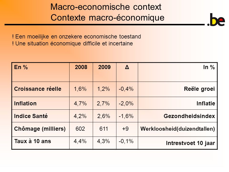 Macro-economische context Contexte macro-économique En %20082009ΔIn % ! Een moeilijke en onzekere economische toestand ! Une situation économique diff