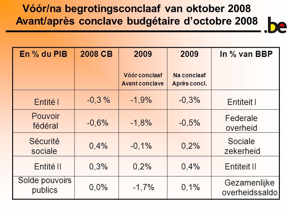En % du PIB2008 CB2009 Vóór conclaaf Avant conclave 2009 Na conclaaf Après concl. In % van BBP Vóór/na begrotingsconclaaf van oktober 2008 Avant/après