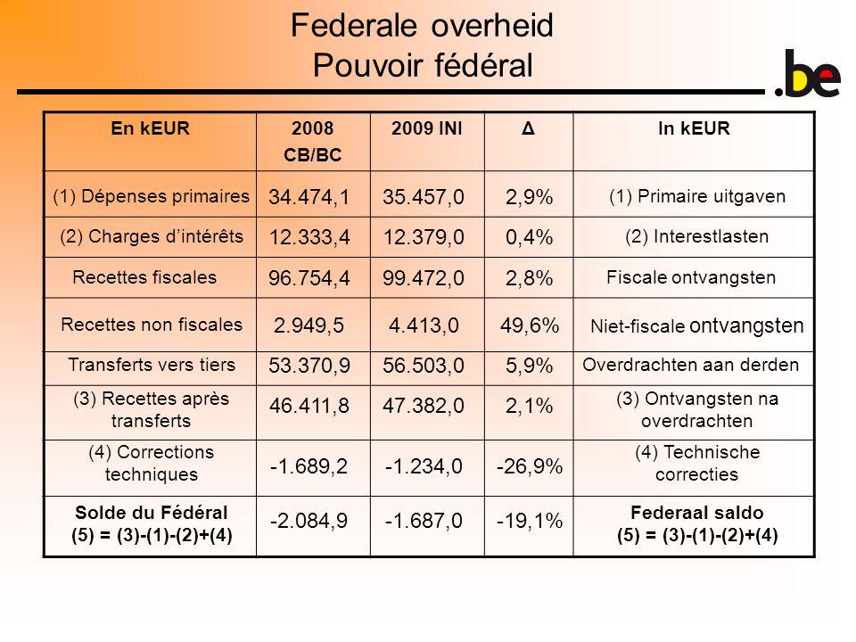 Federale overheid Pouvoir fédéral En kEUR2008 CB/BC 2009 INIΔIn kEUR (1) Dépenses primaires (2) Charges d'intérêts Recettes fiscales Recettes non fiscales Transferts vers tiers (3) Recettes après transferts (4) Corrections techniques Solde du Fédéral (5) = (3)-(1)-(2)+(4) (1) Primaire uitgaven (2) Interestlasten Fiscale ontvangsten Niet-fiscale ontvangsten Overdrachten aan derden (3) Ontvangsten na overdrachten (4) Technische correcties Federaal saldo (5) = (3)-(1)-(2)+(4) 34.474,135.457,02,9% 12.333,412.379,00,4% 96.754,499.472,02,8% 2.949,54.413,049,6% 53.370,956.503,05,9% 46.411,847.382,02,1% -1.689,2-1.234,0-26,9% -2.084,9-1.687,0-19,1%
