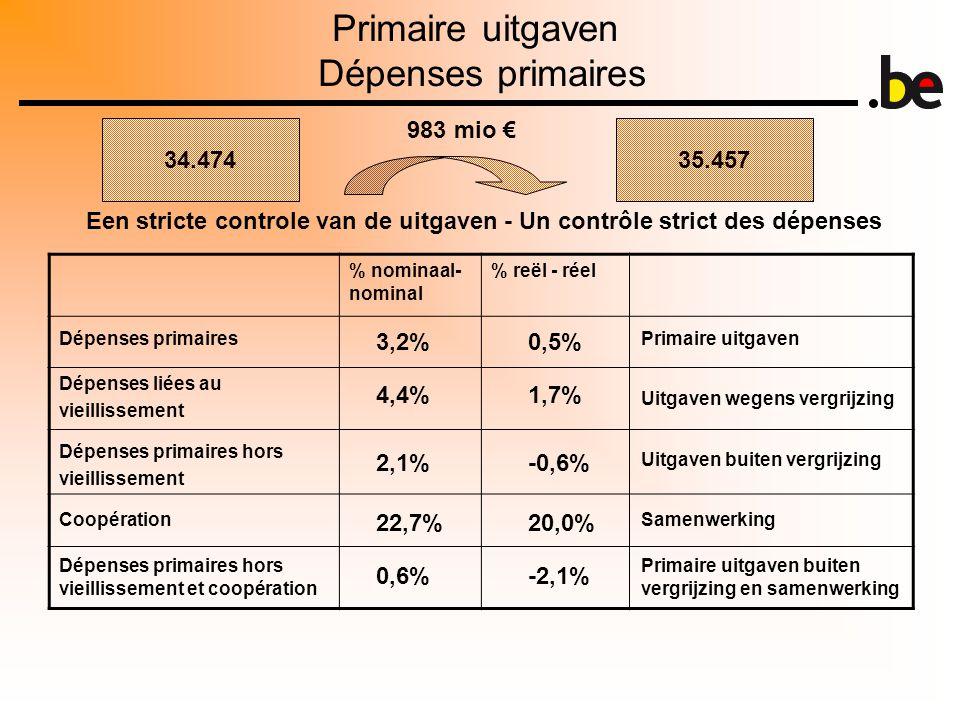 Primaire uitgaven Dépenses primaires 34.47435.457 983 mio € Een stricte controle van de uitgaven - Un contrôle strict des dépenses % nominaal- nominal