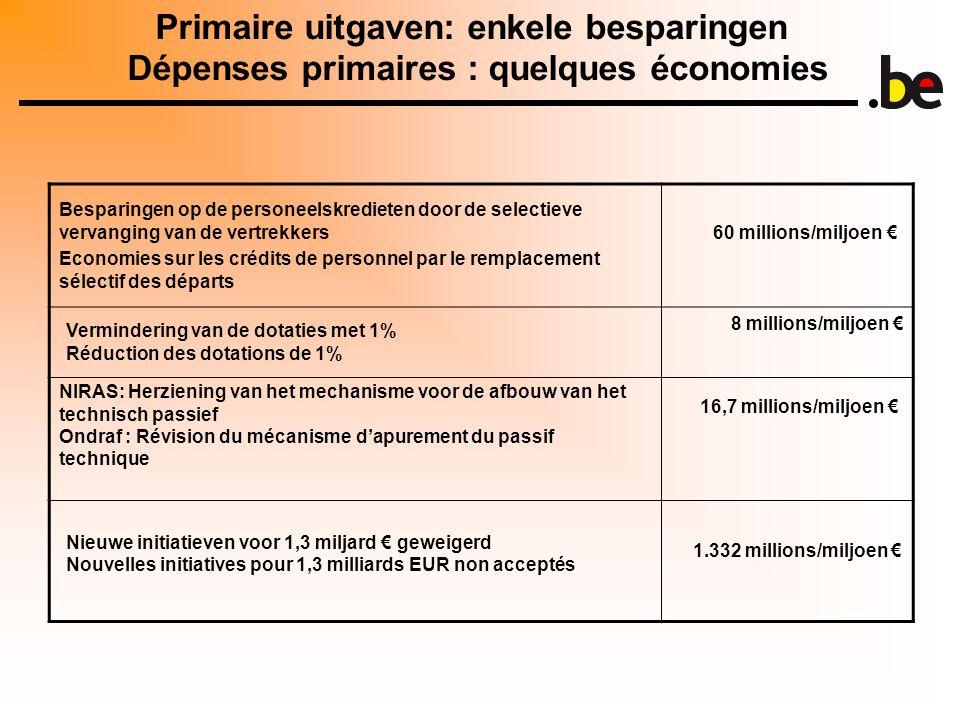 Primaire uitgaven: enkele besparingen Dépenses primaires : quelques économies Besparingen op de personeelskredieten door de selectieve vervanging van