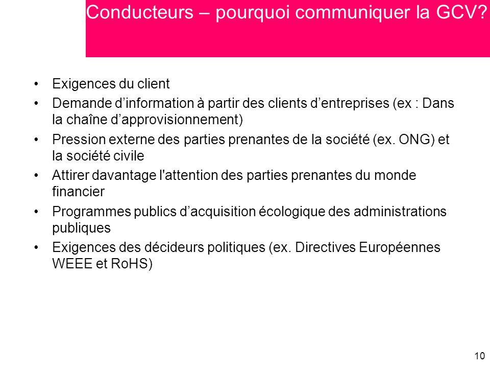 10 Exigences du client Demande d'information à partir des clients d'entreprises (ex : Dans la chaîne d'approvisionnement) Pression externe des parties