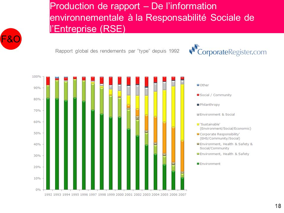18 F&O Reporting - From Environmental Reporting to Corporate Social Responsibility (CSR) Production de rapport – De l'information environnementale à l