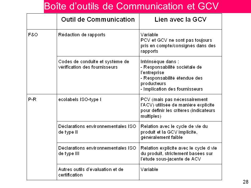 28 Boîte d'outils de Communication et GCV
