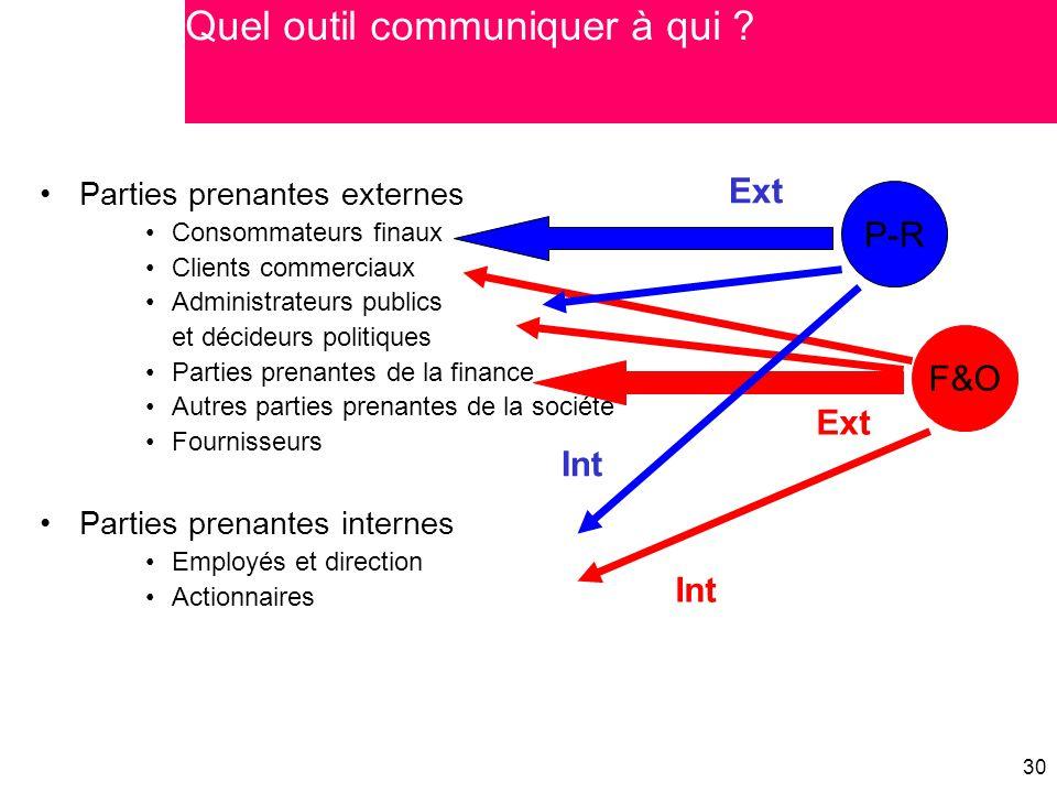 30 Parties prenantes externes Consommateurs finaux Clients commerciaux Administrateurs publics et décideurs politiques Parties prenantes de la finance