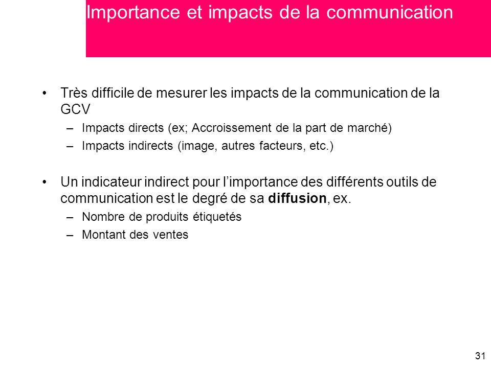 31 Très difficile de mesurer les impacts de la communication de la GCV –Impacts directs (ex; Accroissement de la part de marché) –Impacts indirects (i