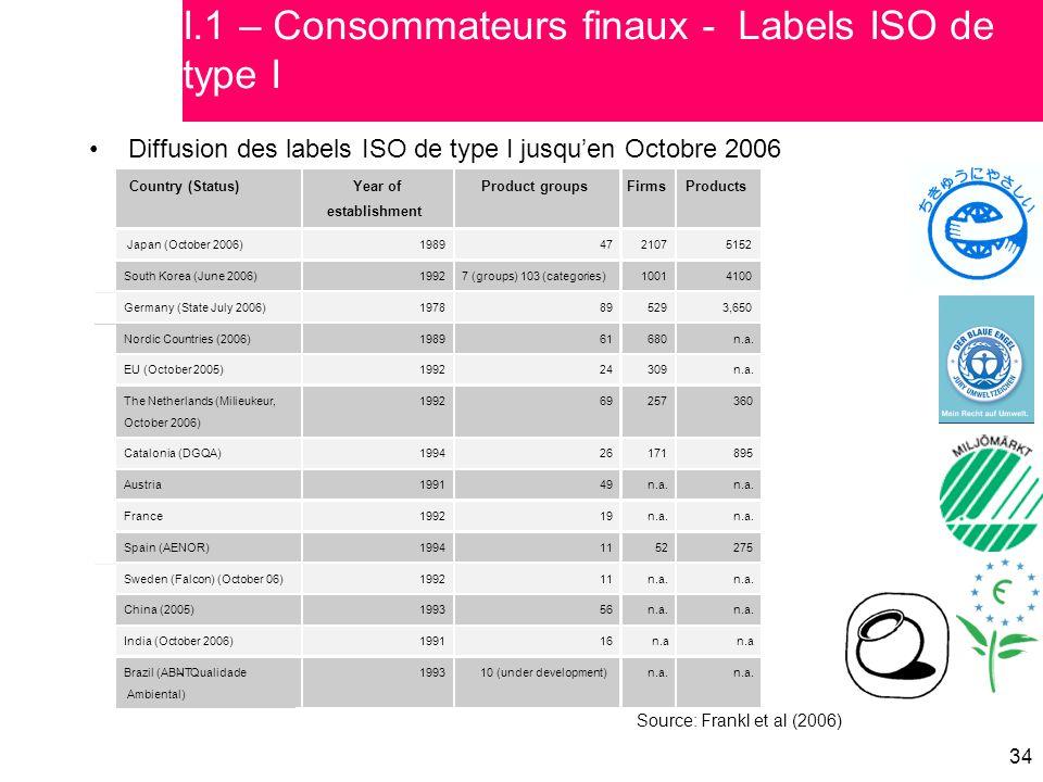 34 Diffusion des labels ISO de type I jusqu'en Octobre 2006 Source: Frankl et al (2006) I.1 – Consommateurs finaux - Labels ISO de type I Country (Sta