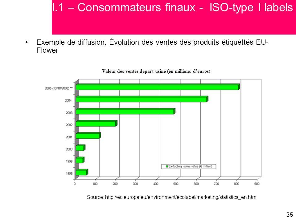 35 Exemple de diffusion: Évolution des ventes des produits étiquéttés EU- Flower Source: http://ec.europa.eu/environment/ecolabel/marketing/statistics