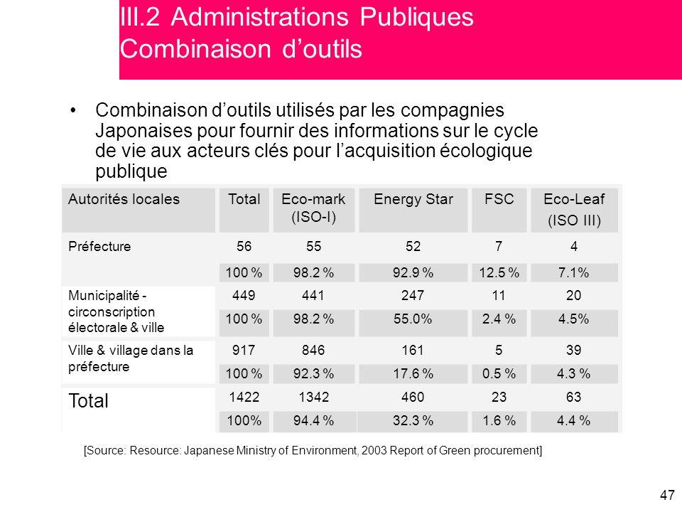 47 III.2 Administrations Publiques Combinaison d'outils Combinaison d'outils utilisés par les compagnies Japonaises pour fournir des informations sur