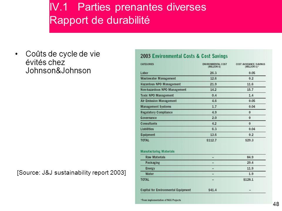 48 [Source: J&J sustainability report 2003] Coûts de cycle de vie évités chez Johnson&Johnson IV.1 Various stakeholders Sustainability reporting IV.1P