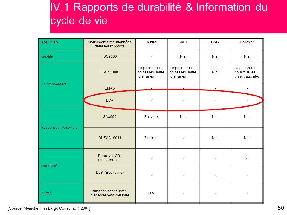 50 [Source: Menichetti, in Largo Consumo 1/2004] ASPECTSInstruments mentionnées dans les rapports HenkelJ&JP&GUnilever QualitéISO9000 N.a. Environneme