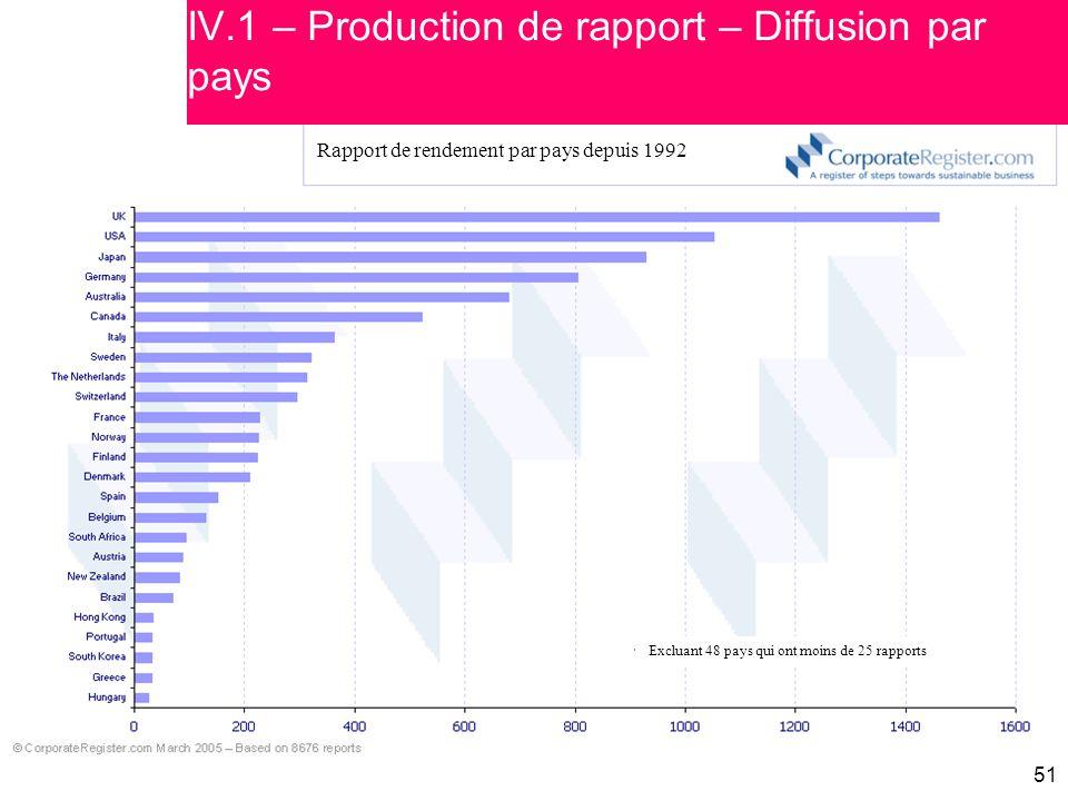 51 IV.1 – Production de rapport – Diffusion par pays Rapport de rendement par pays depuis 1992 Excluant 48 pays qui ont moins de 25 rapports