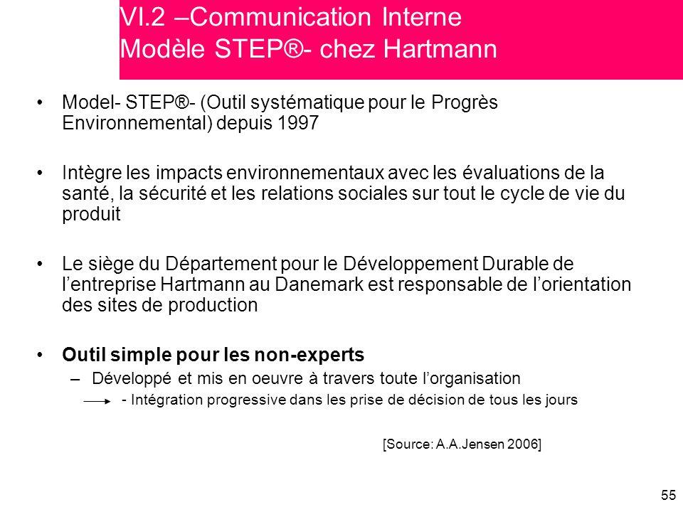 55 VI.2 –Communication Interne Modèle STEP®- chez Hartmann Model- STEP®- (Outil systématique pour le Progrès Environnemental) depuis 1997 Intègre les