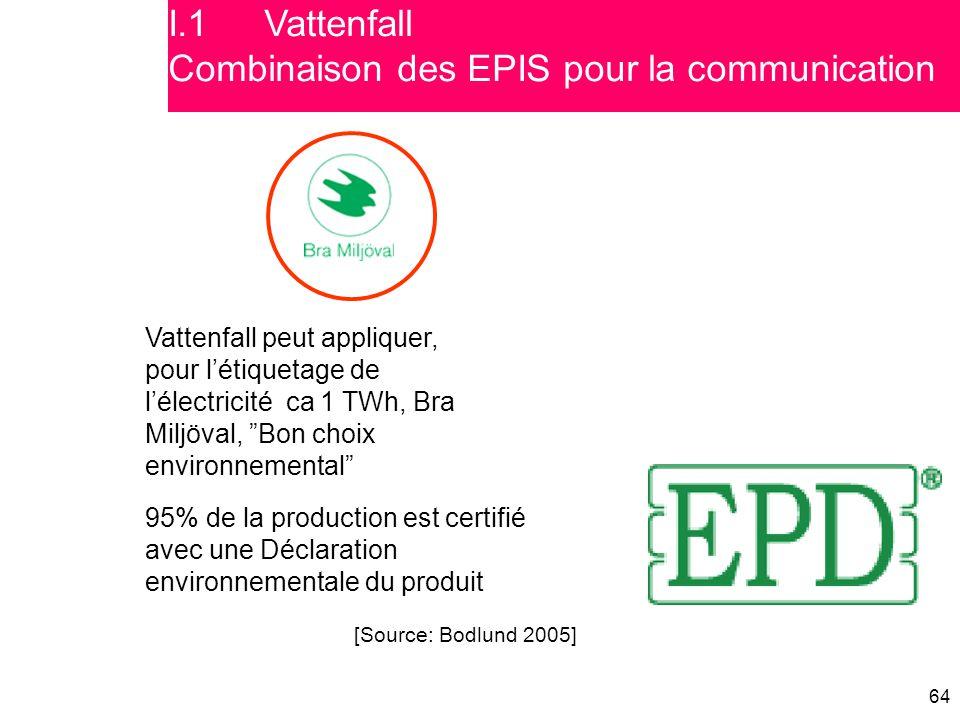"""64 Vattenfall peut appliquer, pour l'étiquetage de l'électricité ca 1 TWh, Bra Miljöval, """"Bon choix environnemental"""" 95% de la production est certifié"""
